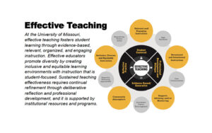 Effective Teaching; At the University of Missouri, effective teaching fosters student learning through evidence-based, relevant, organized, and engaging instruction. Effective educators promote diversity by creating inclusive and equitable learning environments with instruction that is student-focused. Sustained teaching effectiveness requires continual refinement through deliberative reflection and professional development, and it is supported by institutional resources and programs.